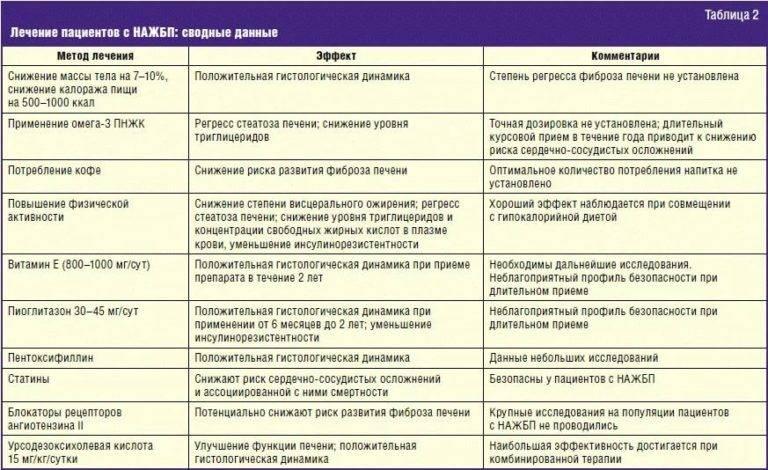 Гепатит у кошек: общие симптомы и лечение
