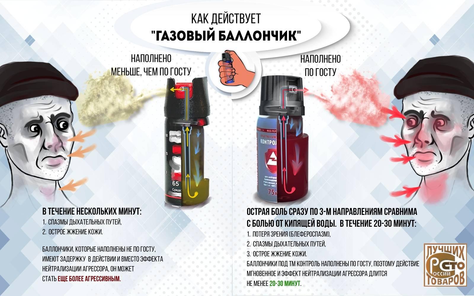 Перцовый баллончик - правила применения и механизм действия, где купить и как выбрать аэрозоль для самозащиты, отзывы