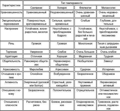 Что такое темперамент человека: определение, виды и характеристика