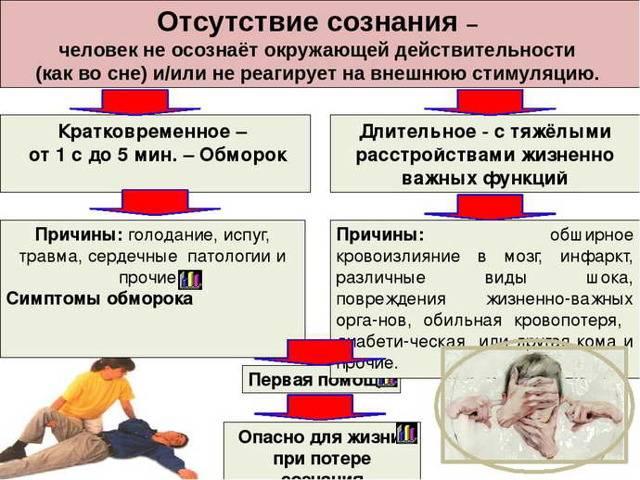 Обморок: 8 признаков серьезной проблемы