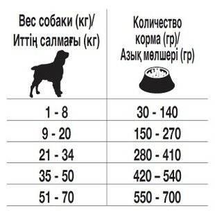 Как растет и сколько весит немецкая овчарка