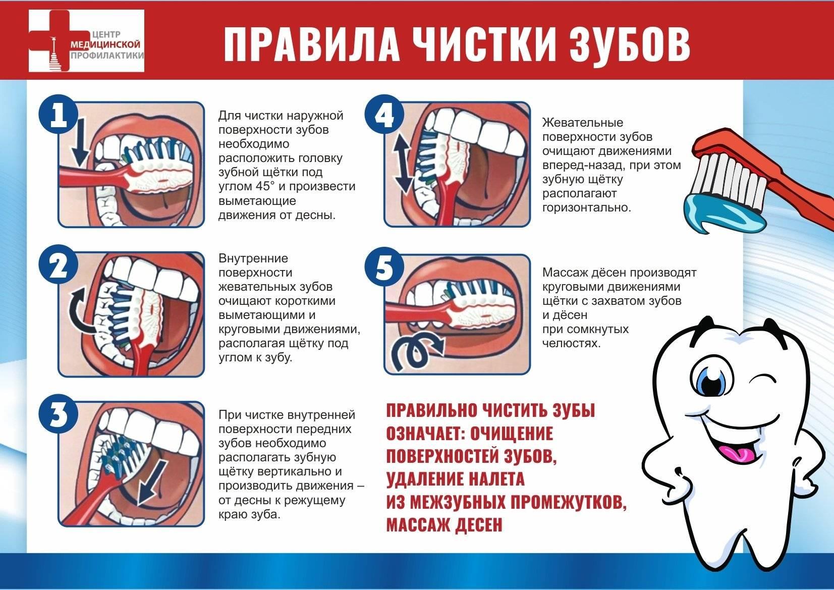Детская зубная щетка: правила подбора от 1 года до 7 и более старшего возраста