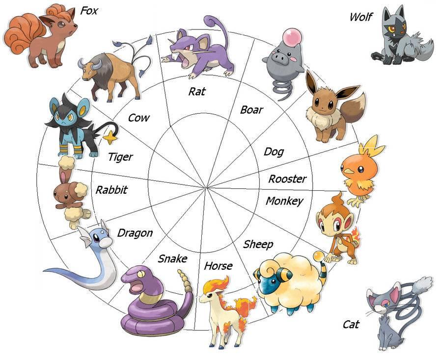 Животные-талисманы по знаку зодиака