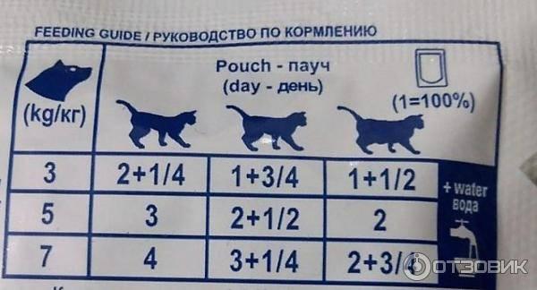Роял канин для кошек при мочекаменной болезни