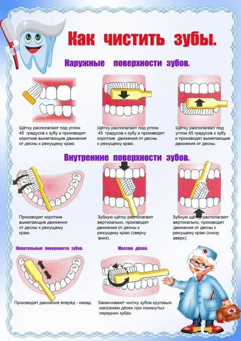 Ершики для зубов: как пользоваться щеткой для чистки межзубных промежутков?