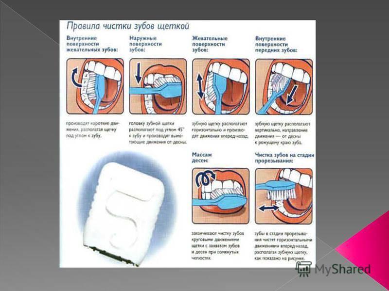 Уход за зубами и полостью рта: правила поддержания чистоты и средства гигиены